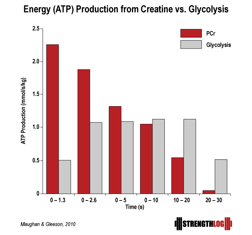 ATP production from PCr vs glycolysis