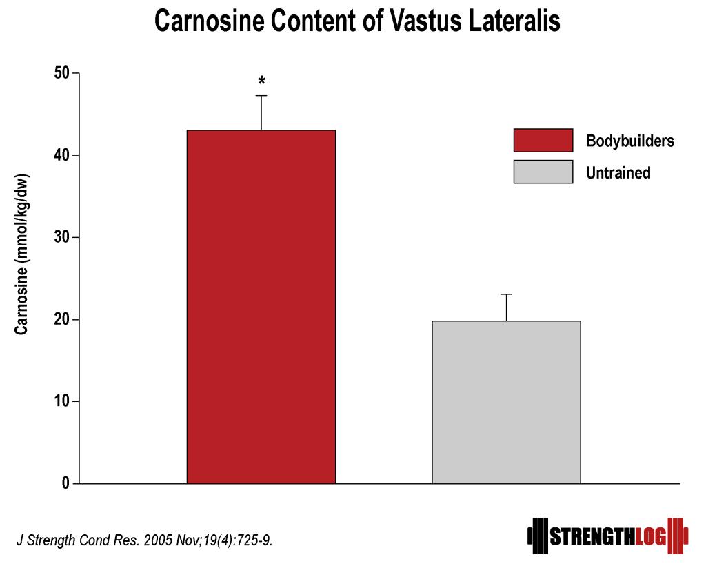 Carnosine content of bodybuilders thighs