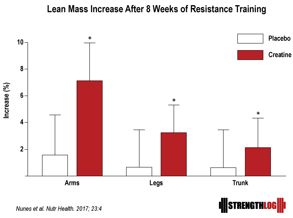 Lean mass increase after creatine Nunes 2017 vs placebo