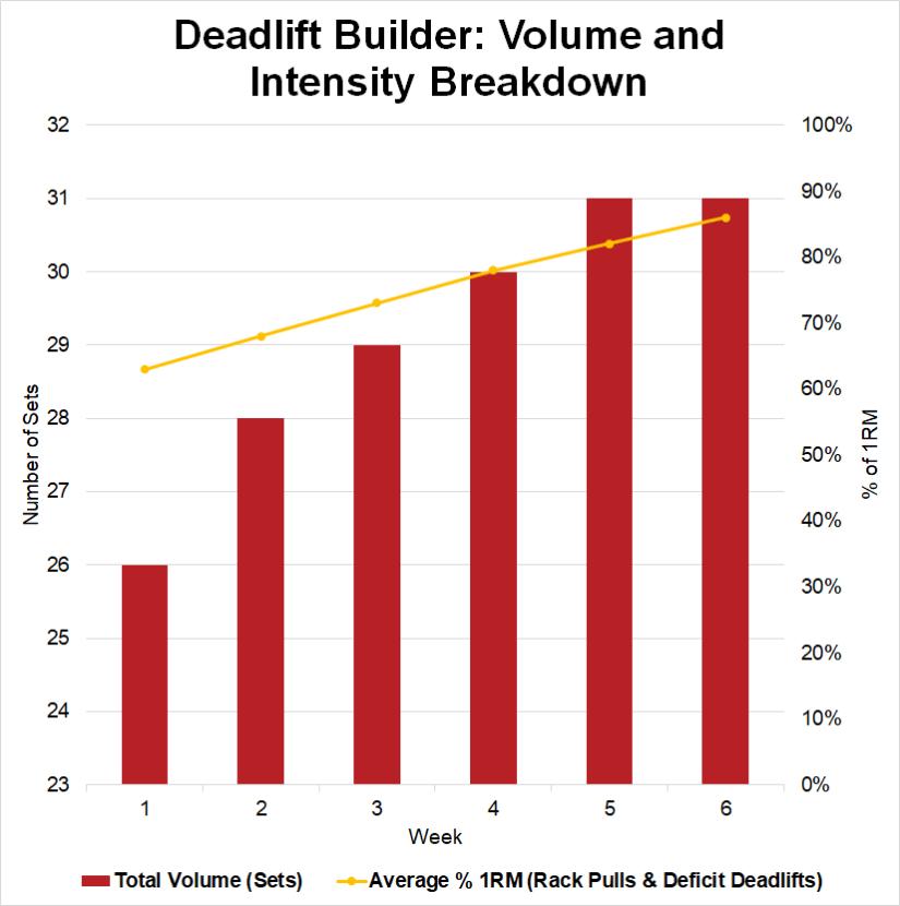 Deadlift Builder Training Program Analysis