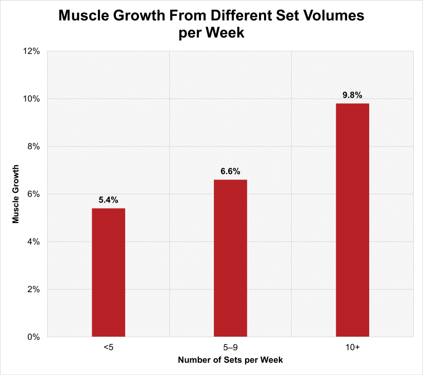 How many sets per muscle