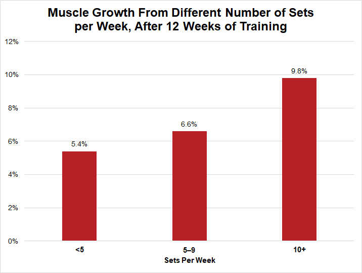 muscle growth from different number of sets per week