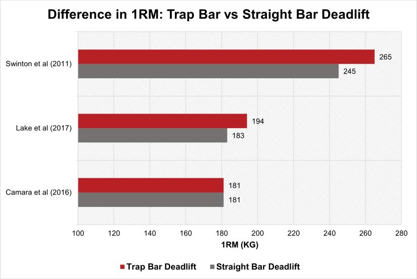 Trap Bar Deadlift vs Straight Bar Deadlift 1RM ratio