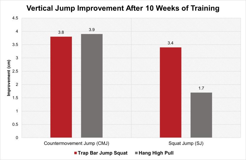Trap Bar loaded jump squat improvement