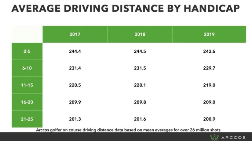 Golf driving distance by handicap