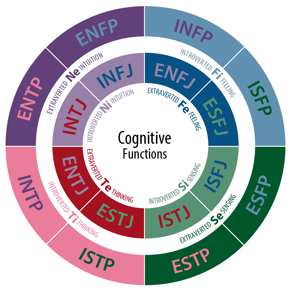 Clifton Strengthsfinder  Csf  Vs Myers Briggs Type