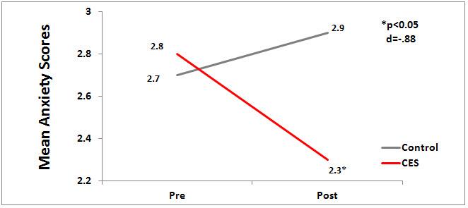kim_anxiety_graph