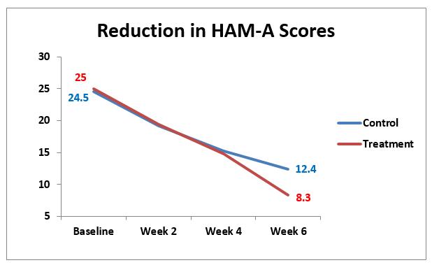 ham_scores_LU
