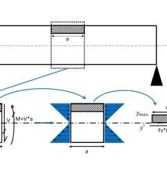 shear flow beam segment [ 1280 x 720 Pixel ]