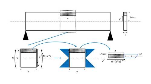 small resolution of shear flow beam segment