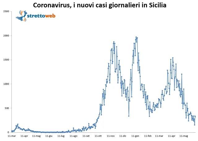 bollettino sicilia 9 giugno