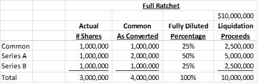 Venture Capital Term Sheet Negotiation — Anti-dilution