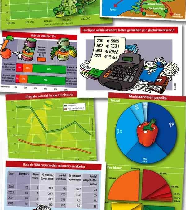 Infographics voor weekblad 'Groente & Fruit'