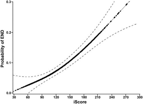 The Ischemic Stroke Predictive Risk Score Predicts Early