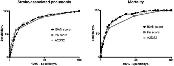 Stroke-Associated Pneumonia Risk Score: Validity in a