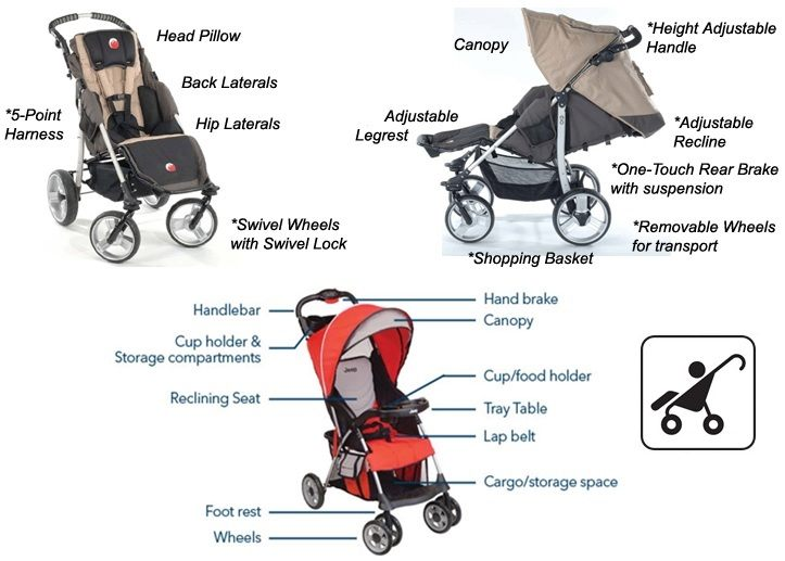 Stroller Parts Replacement To