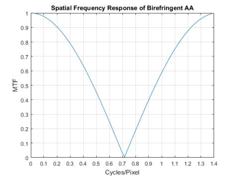 birefringent-aa