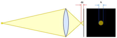cirles_of_confusion_lens_diagram-labeled