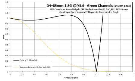 D4 MTF deconvolved by Gaussian