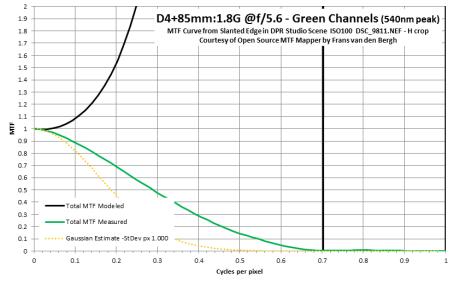 D4 and Gaussian Radius too big