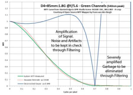 Deconvolution Division MTF Example2