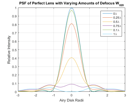 Figure 2. PSF of ideal lens with circular aperture and varying amounts of defocus.