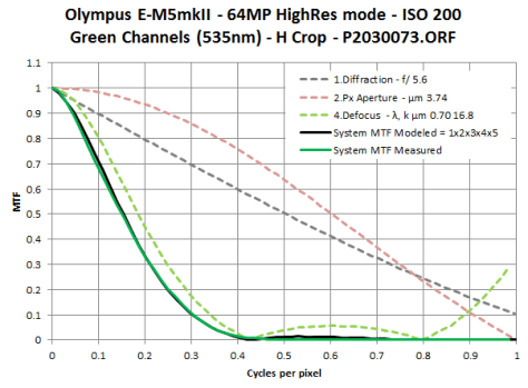 E-M5 mk II 64MP High Res mode modeled by twice the sampling pitch and moderate defocus
