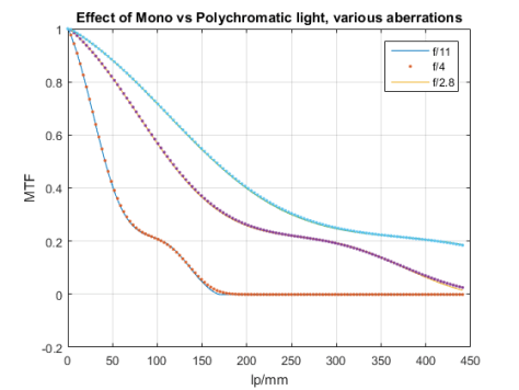 effect-of-polychromatic-light-on-n