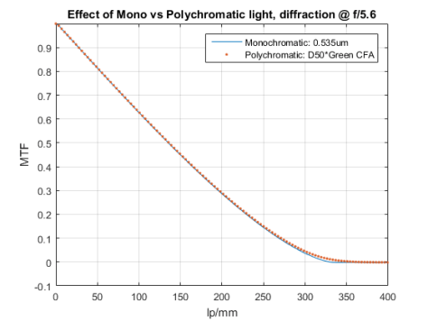 effect-of-polychromatic-light-on-diffraction