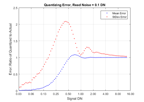 Insufficient dithering, with read noise 0.1DN (1 e- with a gain of 0.1 DN/e-)
