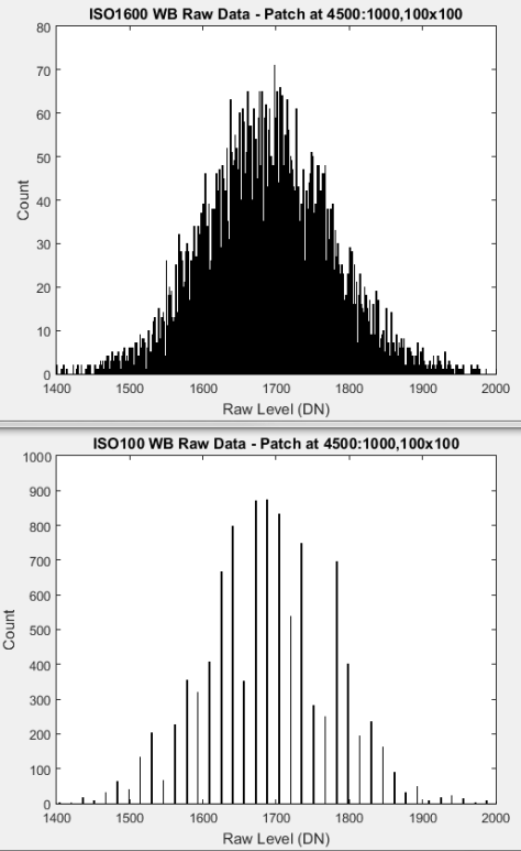 Histograms of WB Raw Data 100 1600
