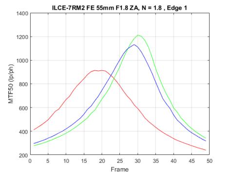 Longitudinal CA a7RIIFE55