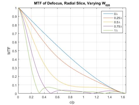 mtf-of-defocus-vs-w020