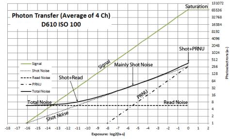 Photon Transfer Model D610