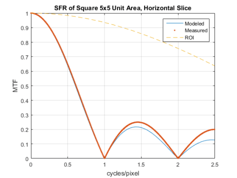 SFR Square and ROI