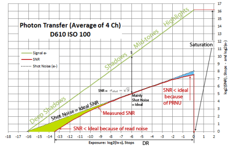 SNR-Photon-Transfer-Model-D610-4