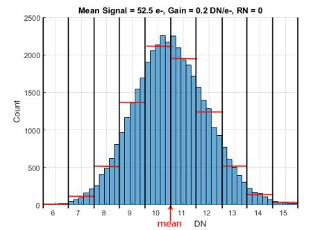 Signal 52_5DN