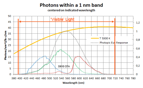 Visible Photons Spectral Distribution