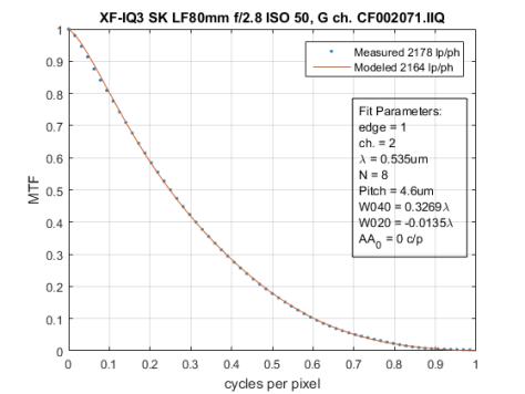 xf-iq3-fit