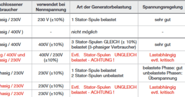 3 phasen strom vtec wiring diagram archive stromgenerator notstromaggregat unterschied 1 und phasiger welcher generator passt fur welche last