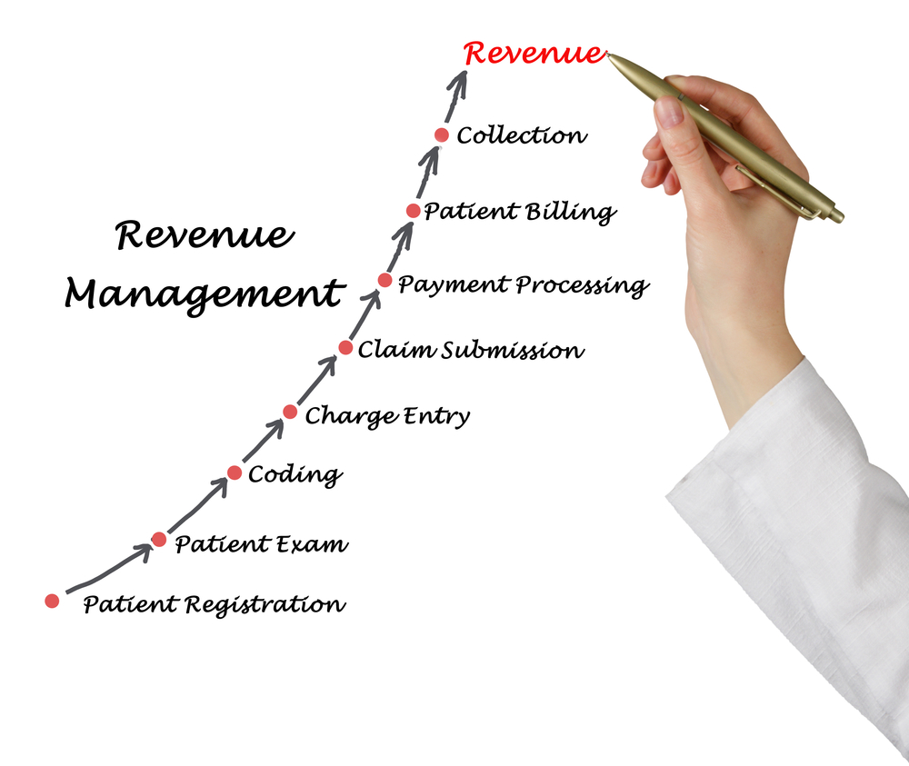 hight resolution of medical dental revenue cycle management diagram