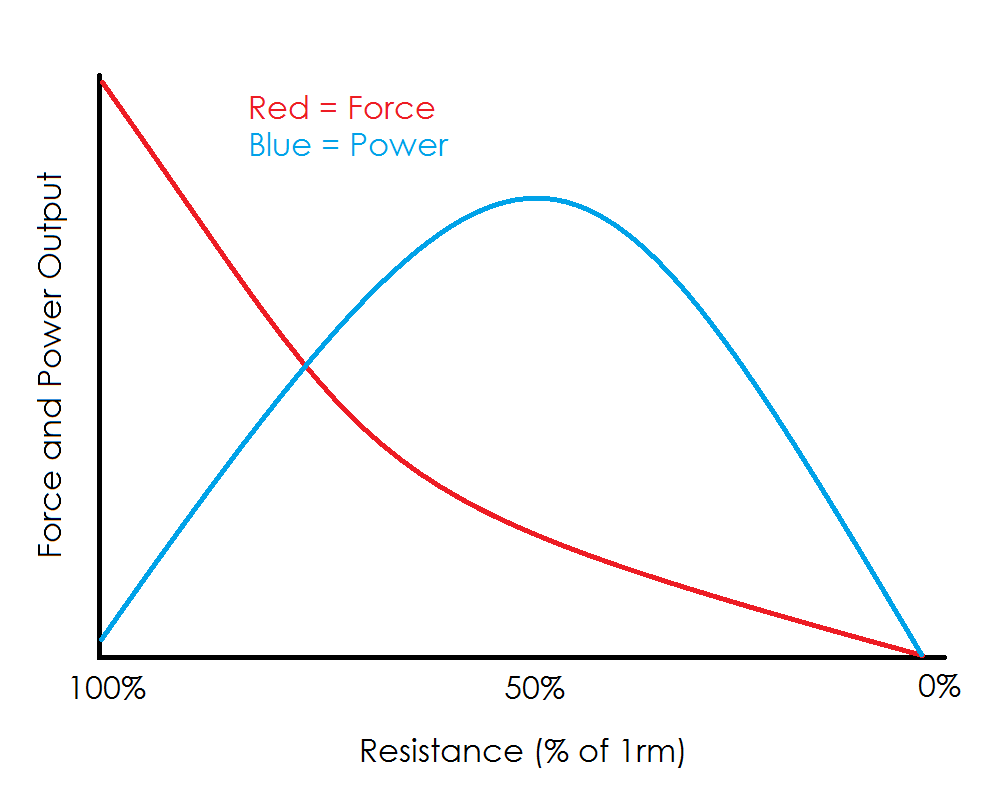 Force Velocity Curves
