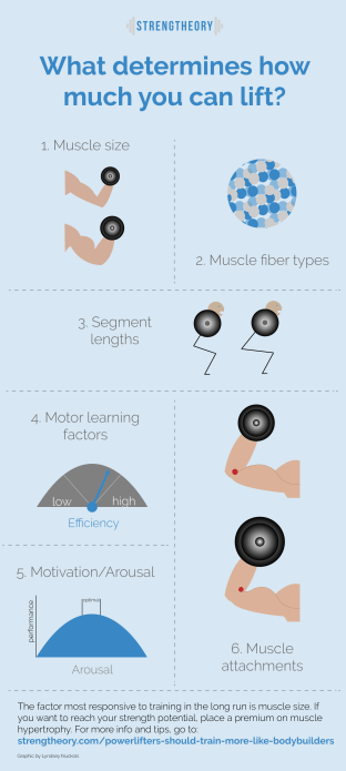 Graphic explaining what determines how much you can lift.