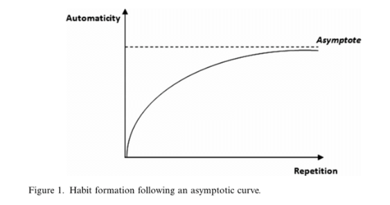 Habit format following an asymptotic curve.