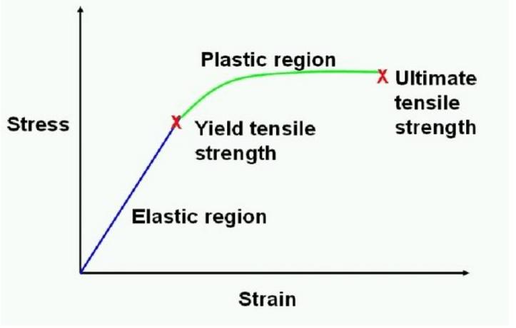 Stress strain curve
