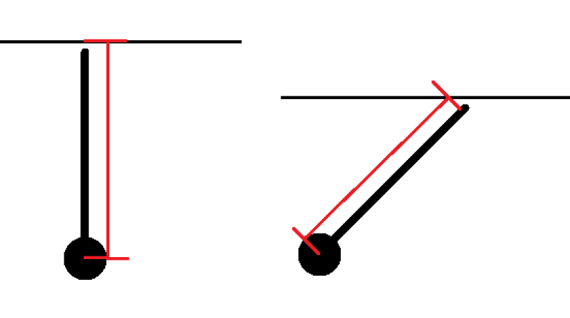 The black ball is the hip, the line coming off it is the femur, the skinny black line is the bar, and the red line is the moment arm.