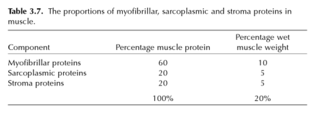 Stroma proteins are mainly connective tissue, so we can disregard them for the time being.