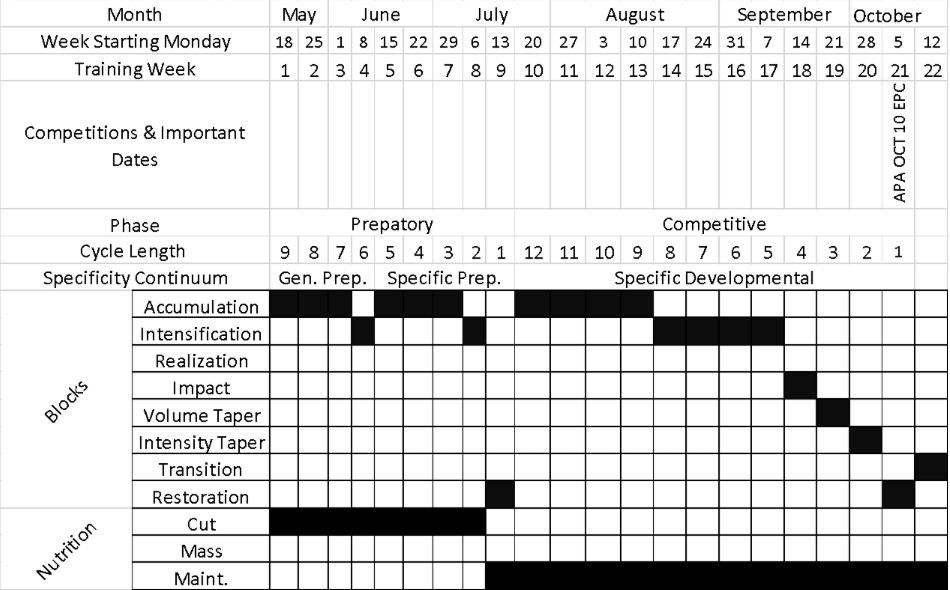 yearly workout plan