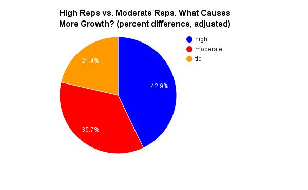 hypertrophy rep range