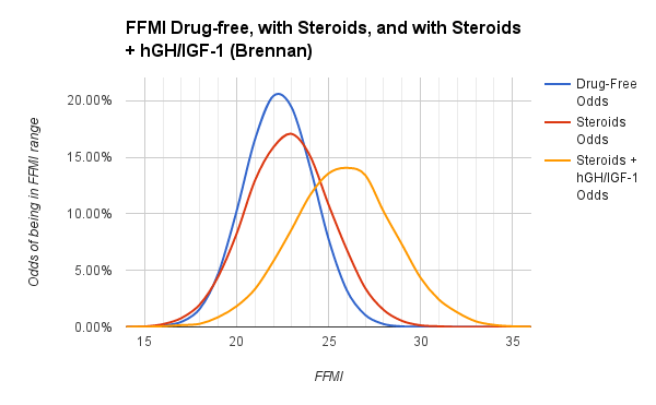 Teens and benefits of steroid use